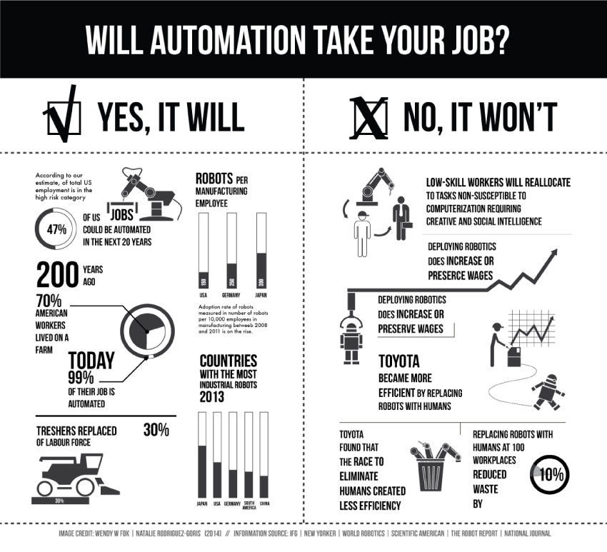 Will Automation Take Your Job Diagram. Image courtesy of Wendy W Fok and Natalie Rodriguez.