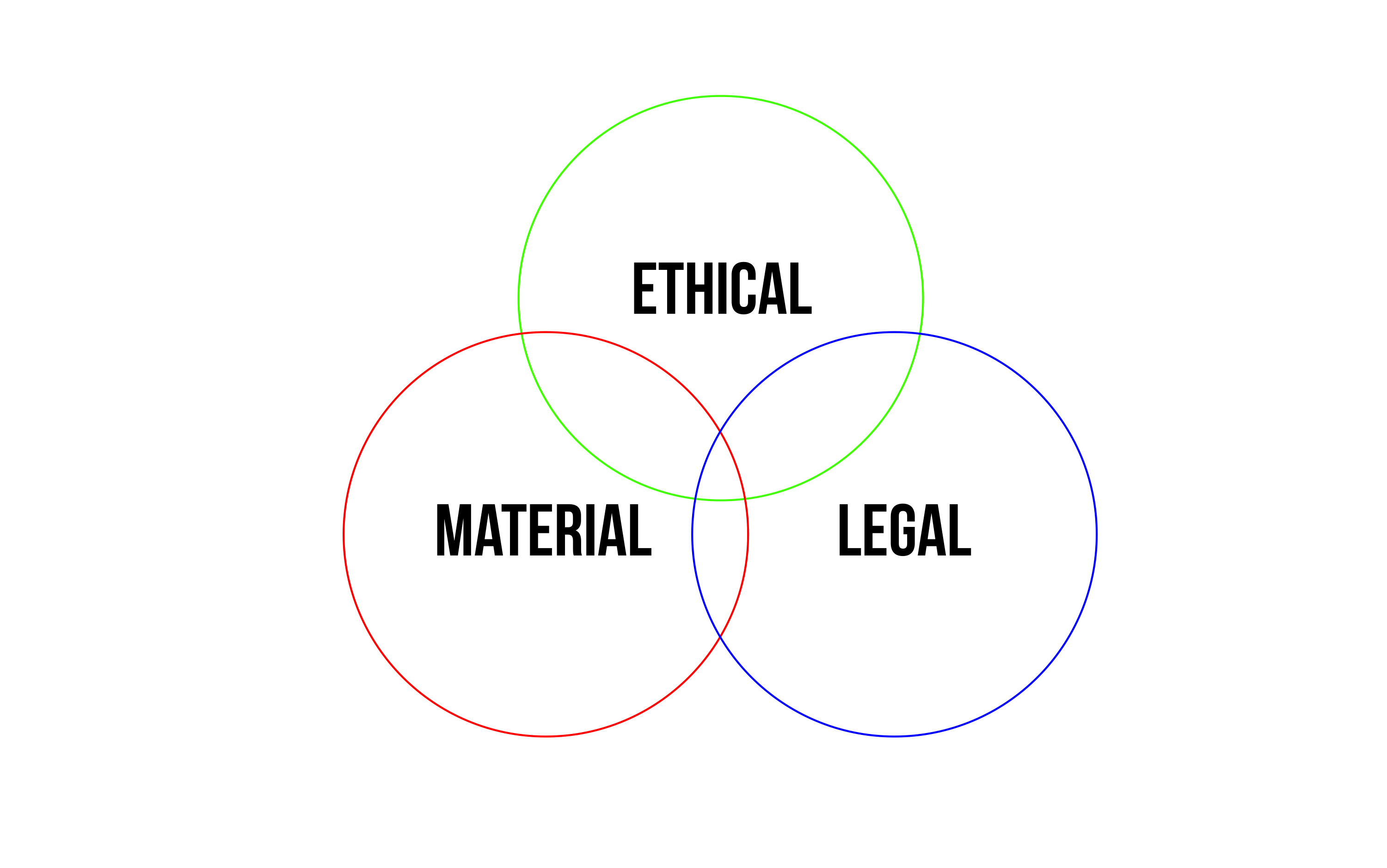 Triangular relationship between Ethics / Material / Legal Systems of Digital Design in Open Source Architecture. Image courtesy of Wendy W Fok.
