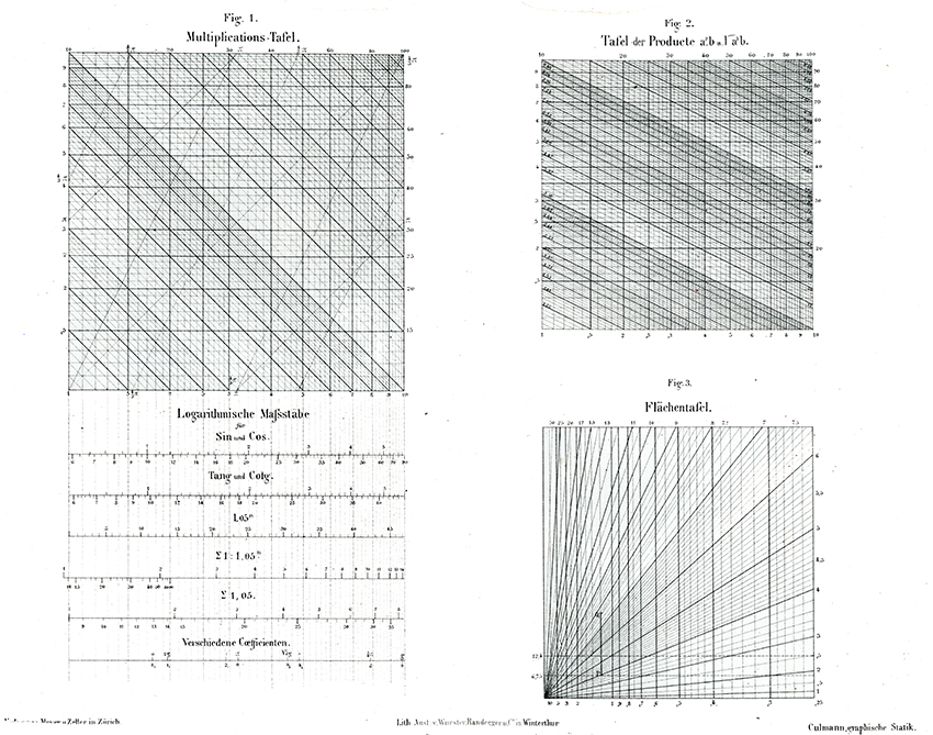 Tables and Scales from Die Graphische Statik (Zürich: Meyer & Zeller A. Reimann,1875).