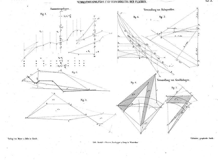 Summation Polygon Analysis of Web Profiles and Areas  from Die Graphische Statik (Zürich: Meyer & Zeller A. Reimann,1875).