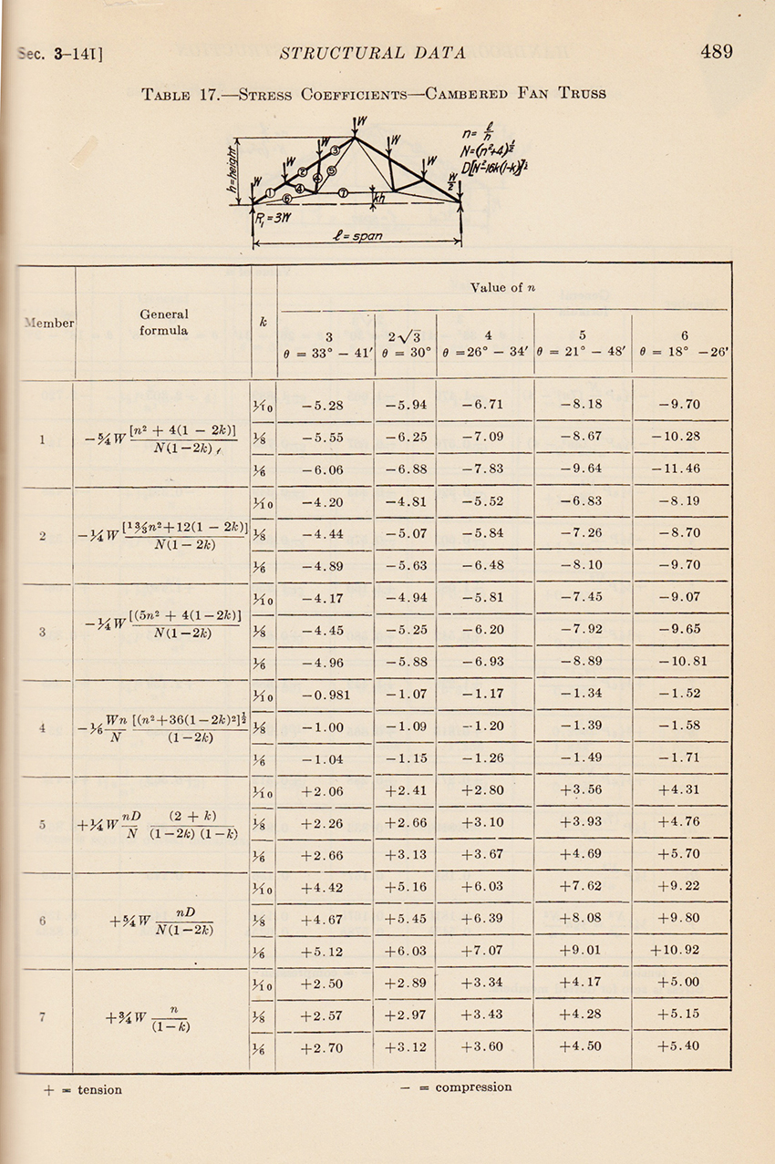 Stress and Bending Nomogram from Handbook of Building Construction (New York: McGraw-Hill 1920).