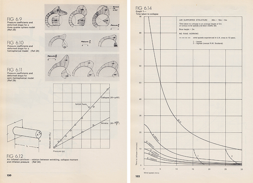Air-Pressure Nomogram from Air Structures: A Survey. (London: Lightweight Enclosures Unit, 1971).