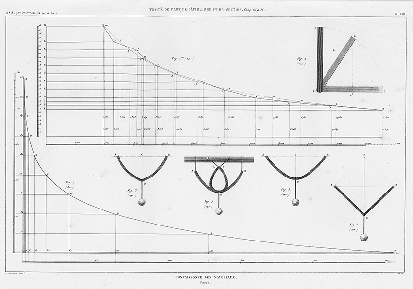 Connaissance des Materiaux. Knowledge of Materials, Strength of Materials. Theory of Construction, Simple Vaults from Traité théorique et pratique de l'art de bâtir (Paris : Chez l'auteur, 1812).