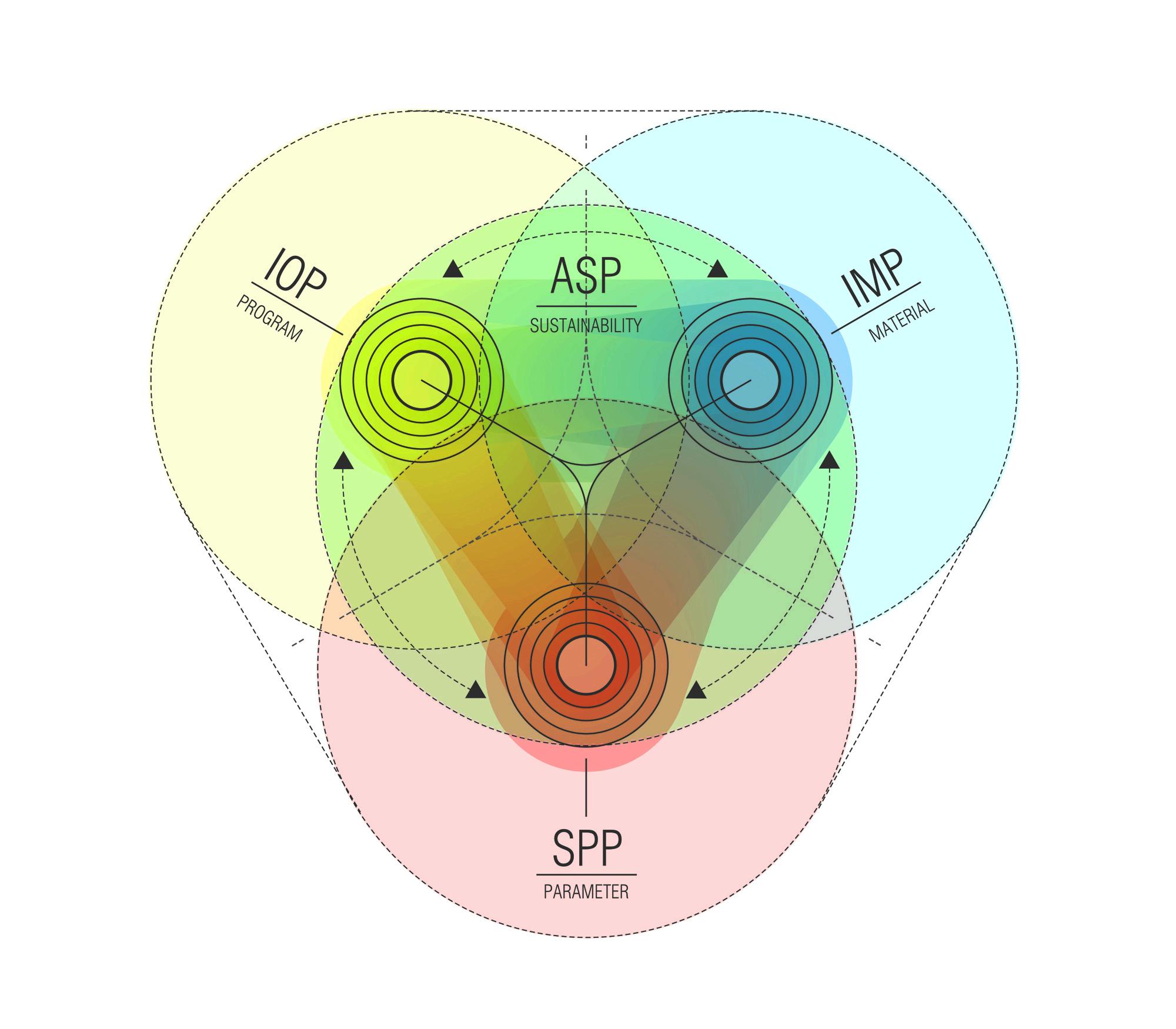 Diagram of the UN Studio Smart Parameter Platform Structure. Image coutesy of UN Studio.