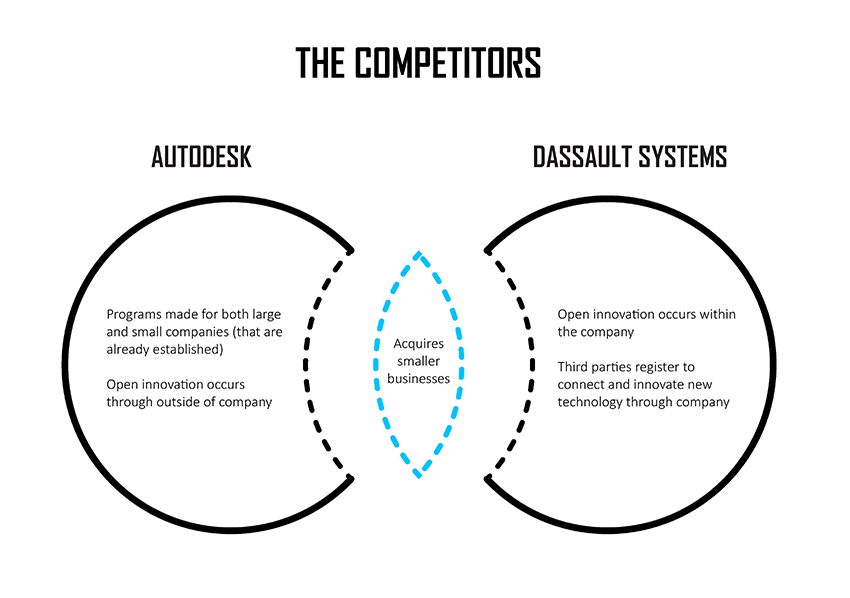 Competition structure between AutoDesk and Dassault Systems. Image courtesy of Erika Chan and Wendy W Fok.