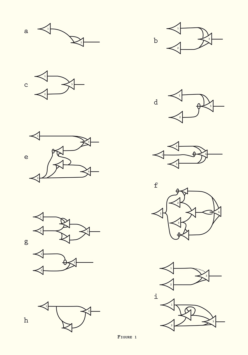 "Neural net structures expressing the indeterminacy of the past, since signals may come through a number of different routes (redrawn). From ""A Logical Calculus of Ideas Immanent in Nervous Activity"" in Embodiments of Mind, Ed. Warren McCulloch (Cambridge: MIT Press, 1965), 1988 ed, p.36.Embodiments of the Mind, p.36."