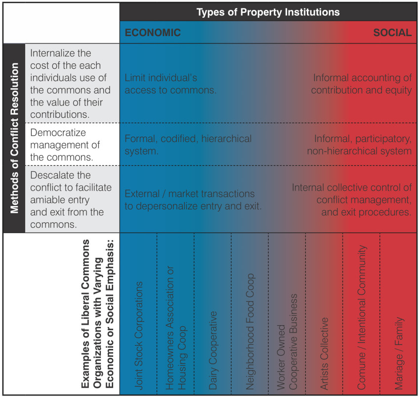 Spectrum of liberal commons organizations and generalized methods of conflict resolution, adapted from Dagan and Heller, 2005. Courtesy of the author.