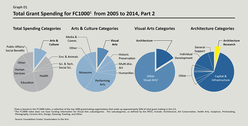 Graph 1. Courtesy of The Architecture Lobby.